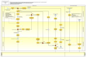 Requestaclass proces model